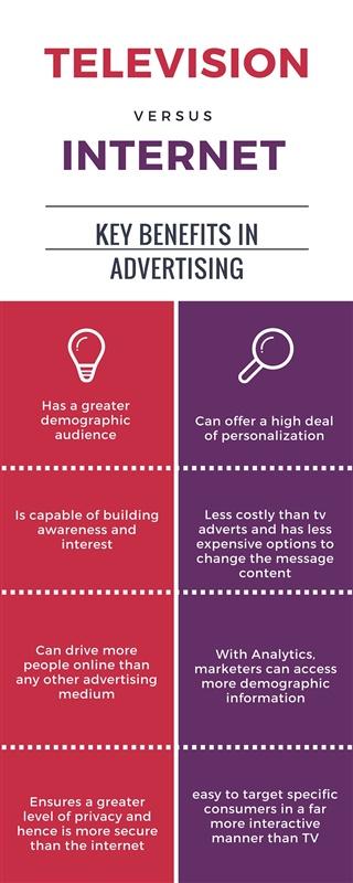 TV vs Internet InfoGraphic