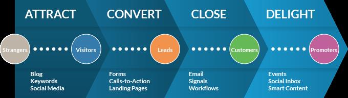 4 ways to improve inbound marketing