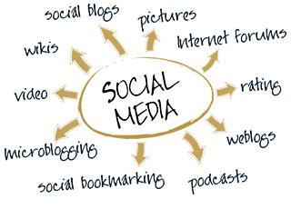 what-social media marketing