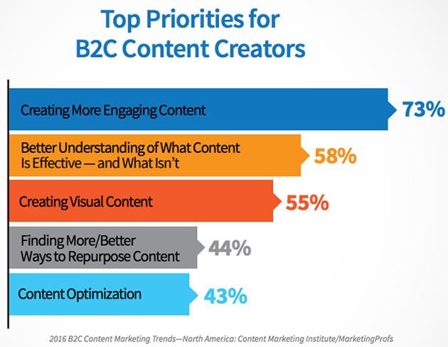 B2C Content Creators
