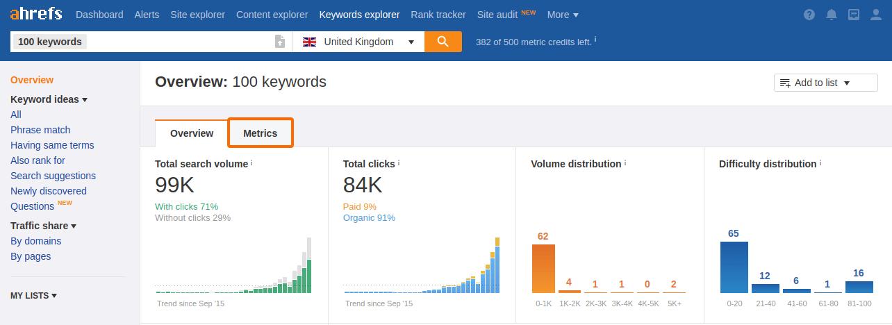 Ahrefs Keyword Overview