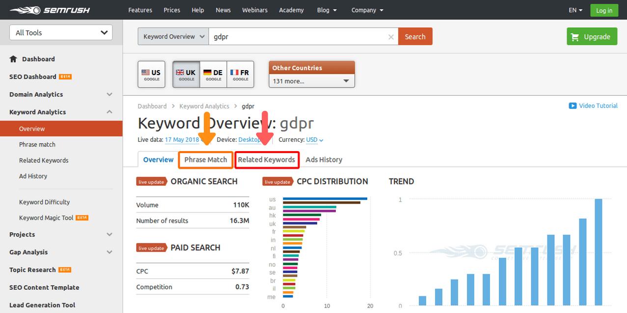 SEMrush-keyword-overview