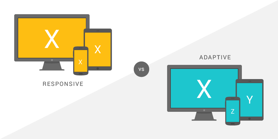 Site Responsive Or Adaptive