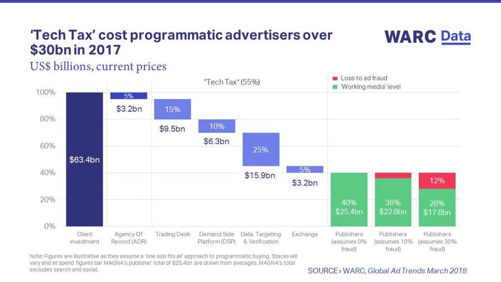 Programmatic Advertising Banner